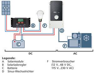 Insel- Komplettsystem AC 150W, 230V