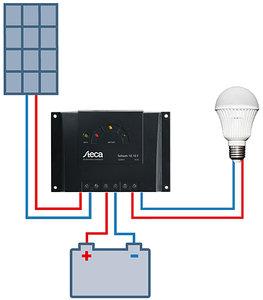 Insel- Komplettsystem AC 100W, 1qm