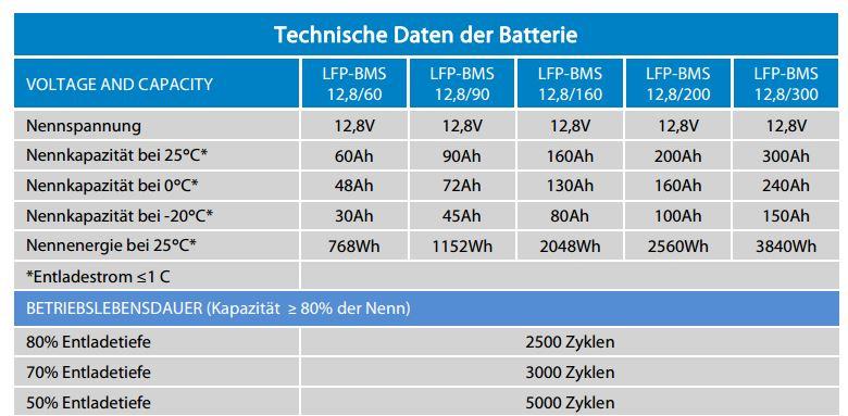 victron lithiumbatterie lifepo4 12 8v 300ah 12 8 volt. Black Bedroom Furniture Sets. Home Design Ideas